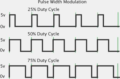 Code to obtain PWM output - Arduino Stack Exchange